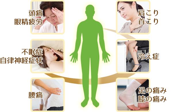 脊柱調整(DRT整体)で改善する体の不調の図